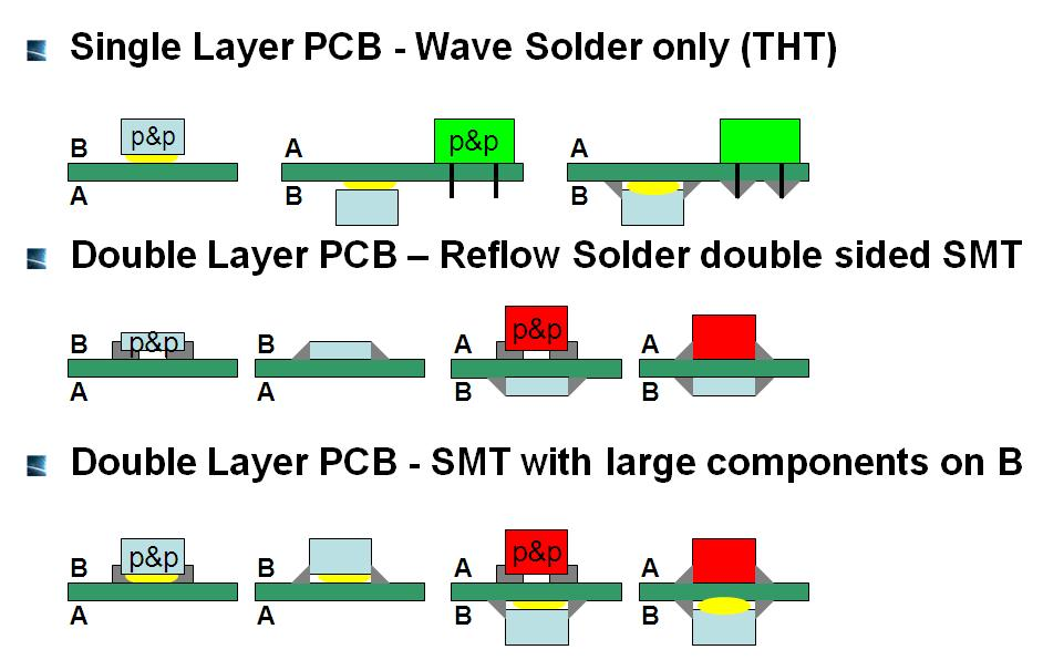 Application and the Solder Processes