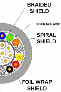 Drawing of a cable with braided, spiral and foil shields