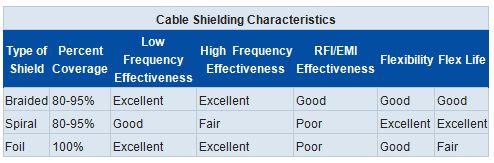 Cable Shielding Characteristics