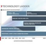 Vehicle Electronics Ascend Tech Ladder