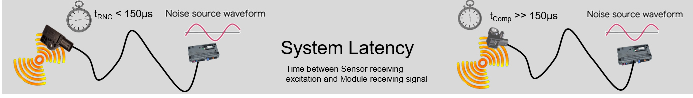 Molex RNC Sensor System Latency is less than 150µs